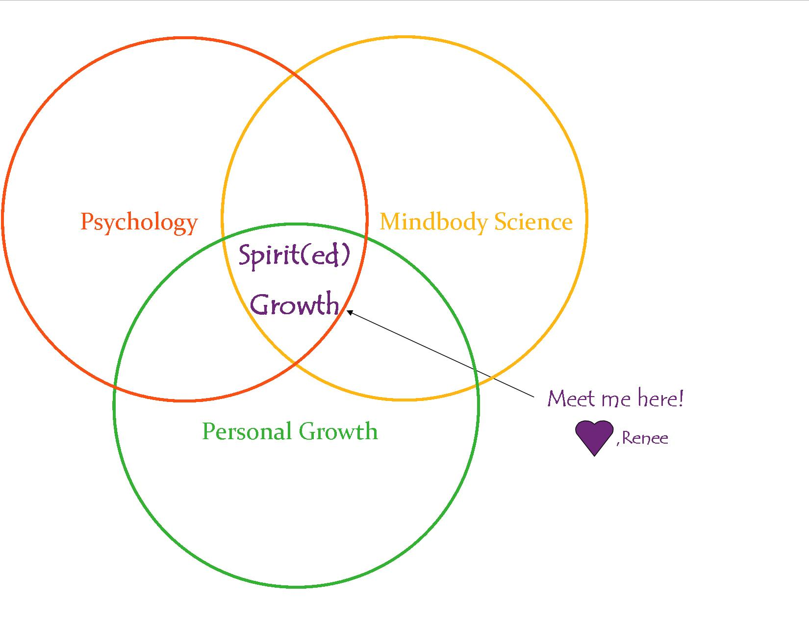 Venn diagram 3g spirited growth llc venn diagram 3g pooptronica Image collections